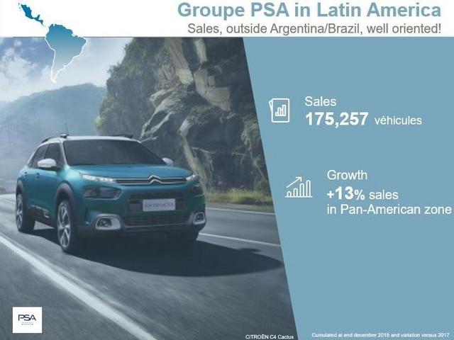 Sales Record Peugeot AMLAT