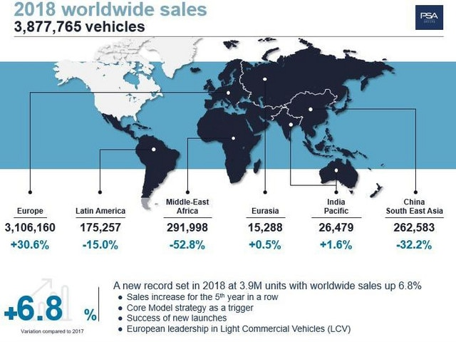 Sales Record Peugeot world